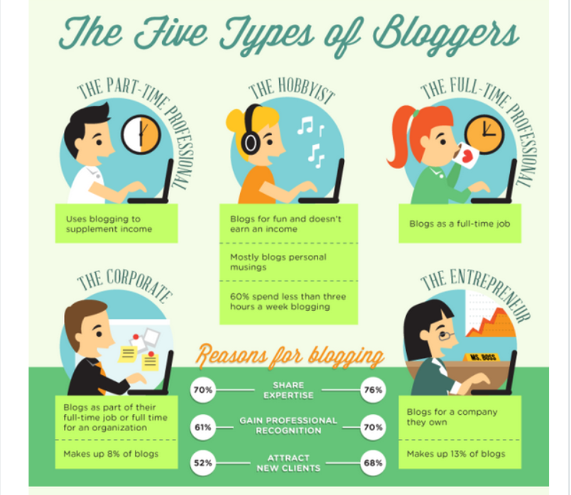 5 types of bloggers